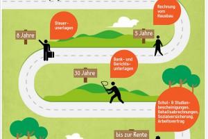 Infografik zu Aufbewahrungsfristen von Unterlagen | relleomein.de #organizemylife #infografik #arbeitszimmer #aufräumen